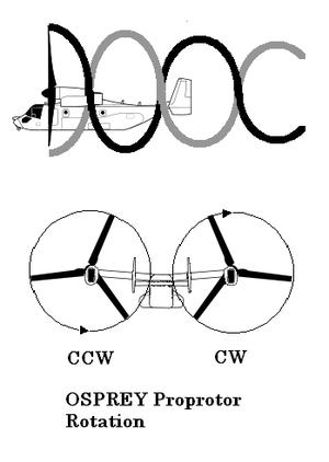Mv22_osprey_proprotor_rotation