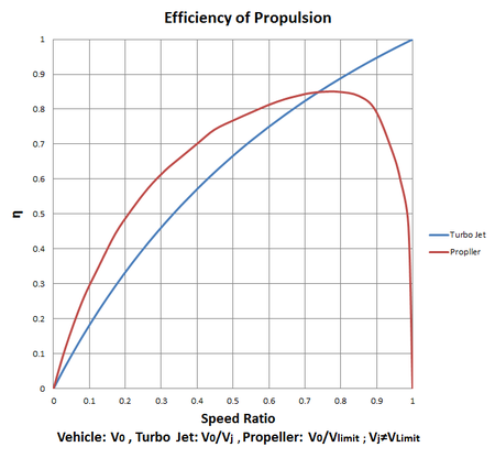 Efficiency_of_propulsion