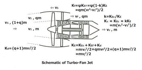 Turbo_fan_jet_try4