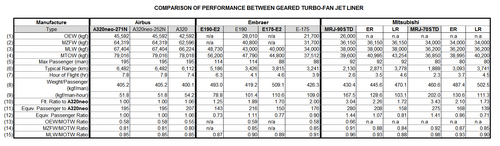 Performance_benchmark_geared_turbof