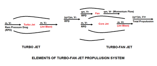 Elements_of_turbo_fan_jet_propulusi