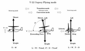 V22_osprey_flying_mode_kai