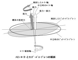 Main_rotor_schematic