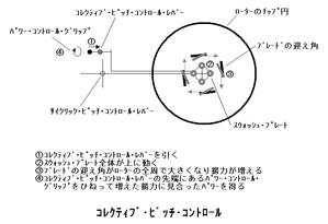 Corrective_pitch_control