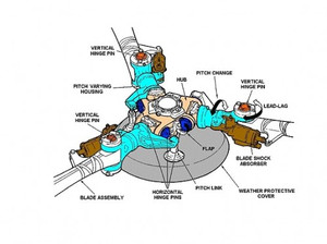 Chinook_rotor_head_2