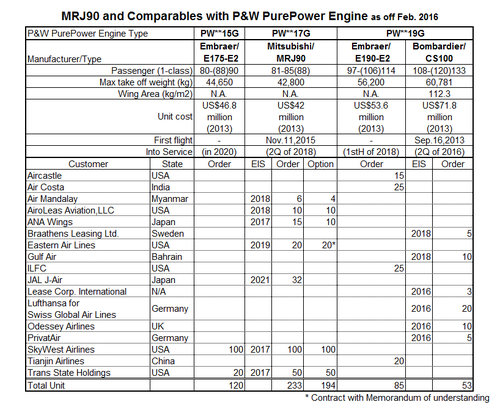 Mrj90_and_comparables