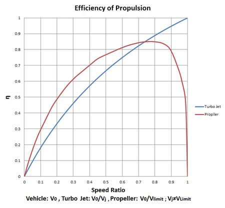 Efficiency_of_propulsion