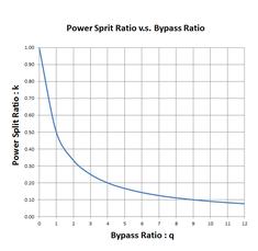 Pwr_split_ratio_vs_bypass_ratio