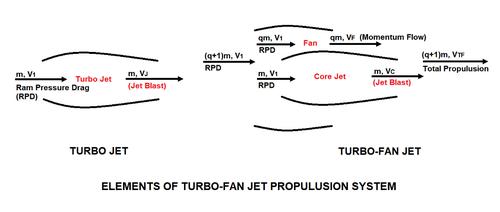 Elements_of_turbo_fan_jet_propulusi