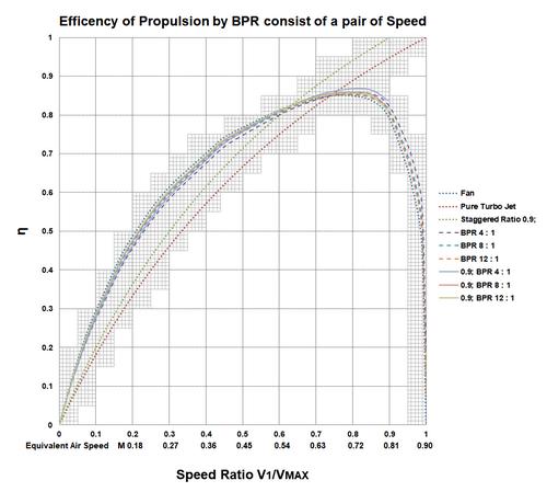 Turbofan_w_staggered_speed