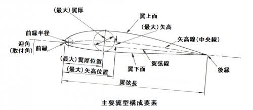 Airfoil-w-aoa05