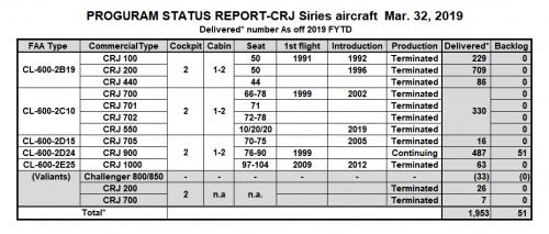 Bombaldier-crjsiries-status-report-2019_