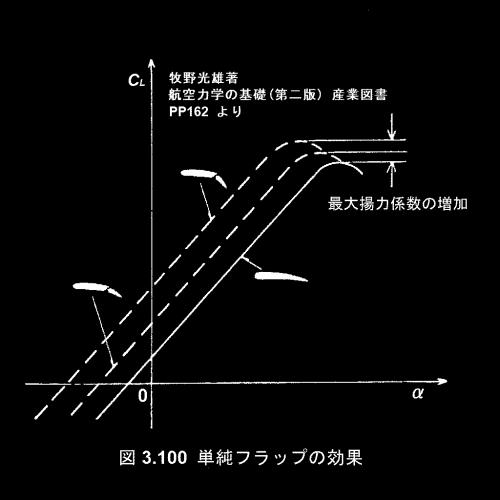 Flap-effect_b